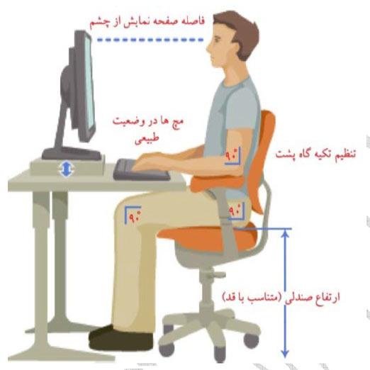 توصیـه های مهـم پزشکی هنـگام کار با کامپـیوتر