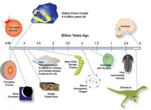 بزرگترین اسرار حل نشده سیاره زمین