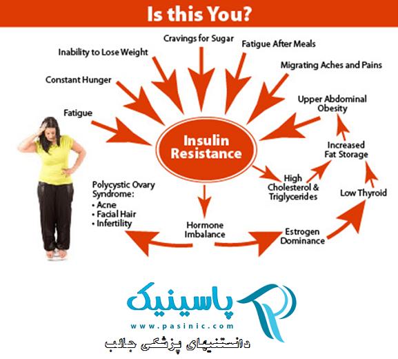 چگونه بر مقاومت به انسولین غلبه کنیم؟